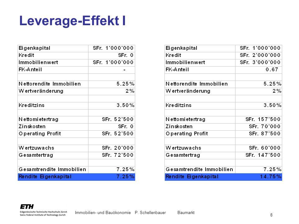 Leverage-Effekt I Immobilien- und Bauökonomie P. Schellenbauer Baumarkt