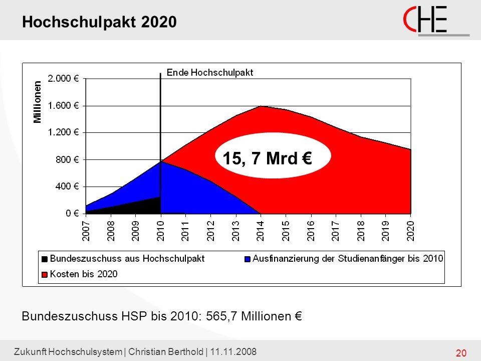 Hochschulpakt 2020 15, 7 Mrd € Bundeszuschuss HSP bis 2010: 565,7 Millionen € Zukunft Hochschulsystem   Christian Berthold   11.11.2008.