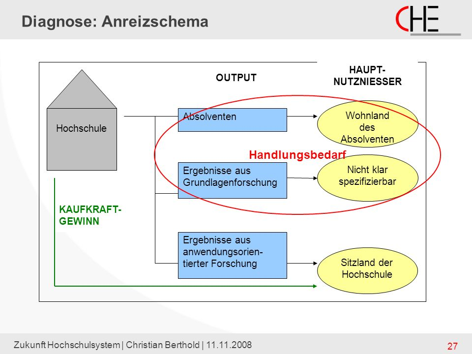 Diagnose: Anreizschema