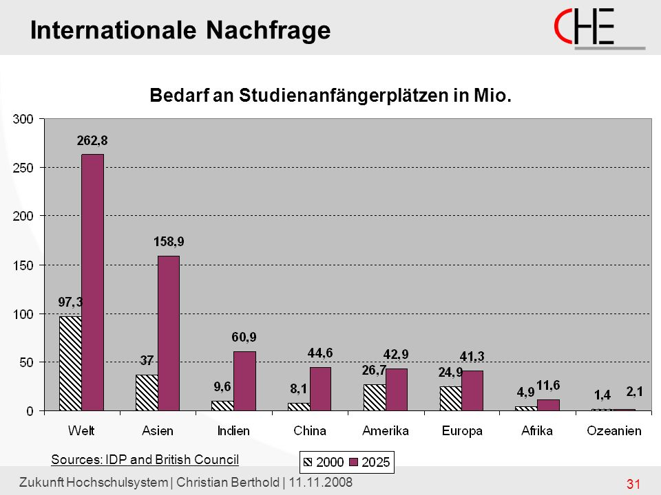 Internationale Nachfrage