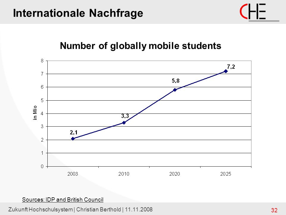 Number of globally mobile students
