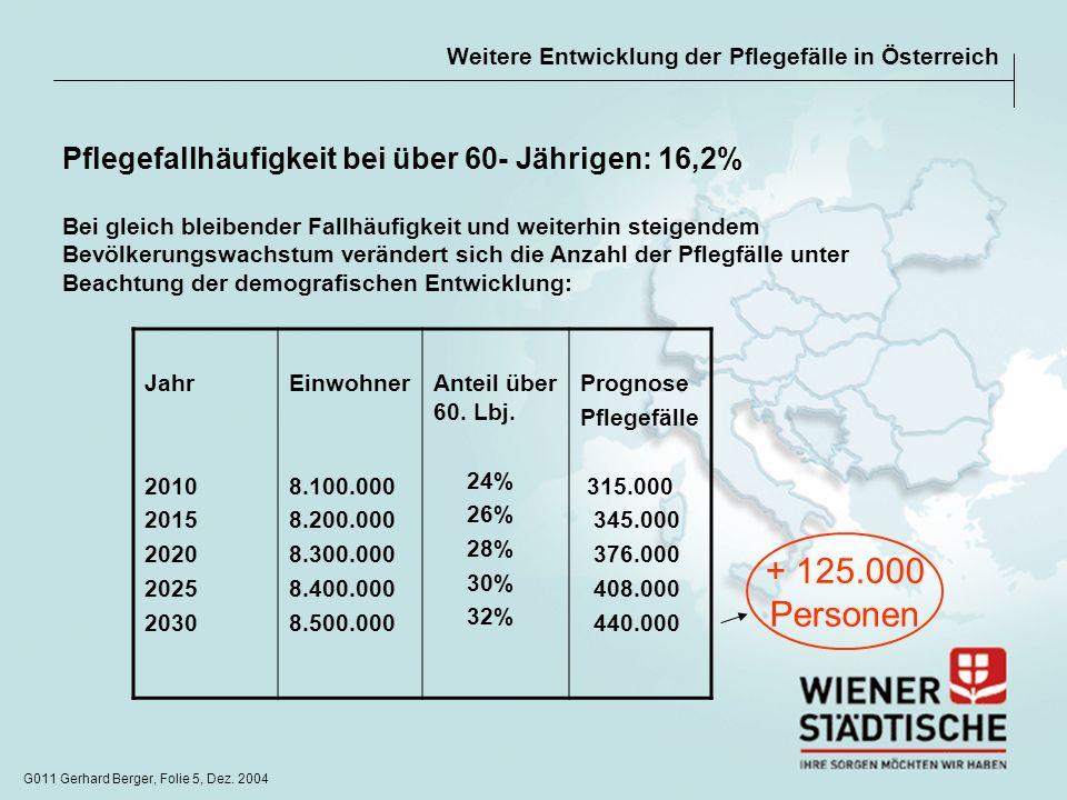 + 125.000 Personen Pflegefallhäufigkeit bei über 60- Jährigen: 16,2%
