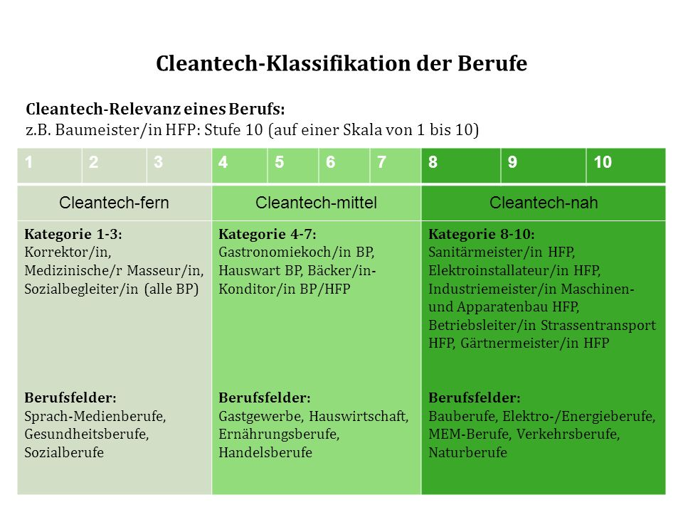 Cleantech-Klassifikation der Berufe