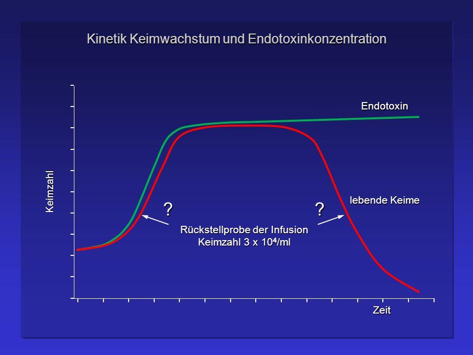 Kinetik Keimwachstum und Endotoxinkonzentration Endotoxin Keimzahl