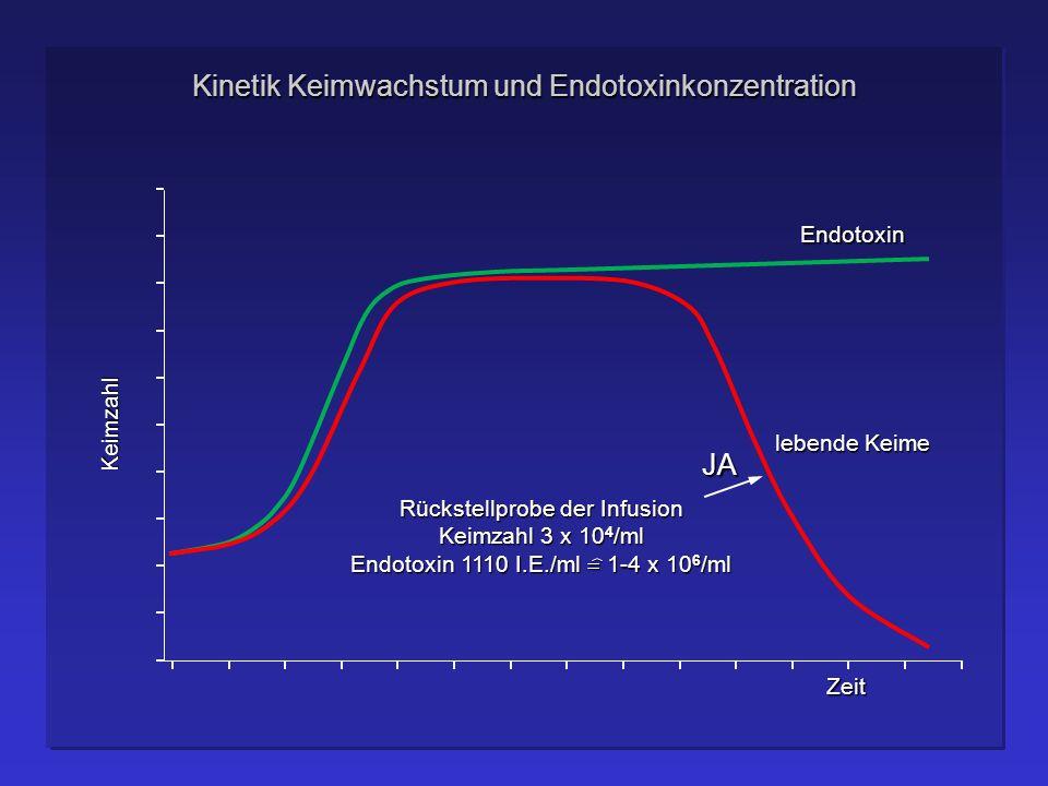 Kinetik Keimwachstum und Endotoxinkonzentration