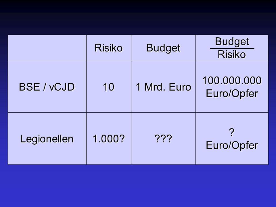 Risiko Budget. Budget. Risiko. BSE / vCJD. 10. 1 Mrd. Euro. 100.000.000. Euro/Opfer. Legionellen.