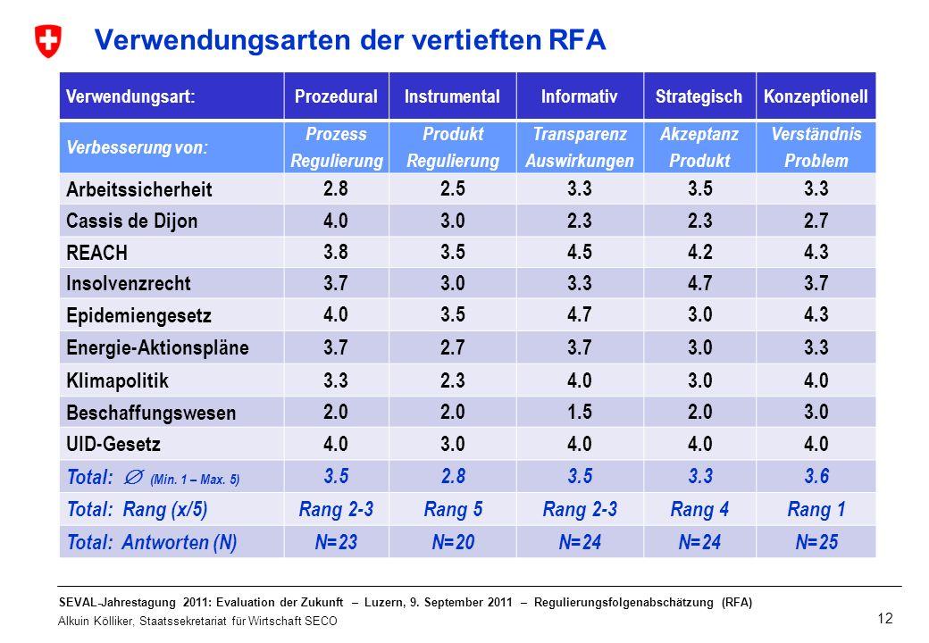 Verwendungsarten der vertieften RFA