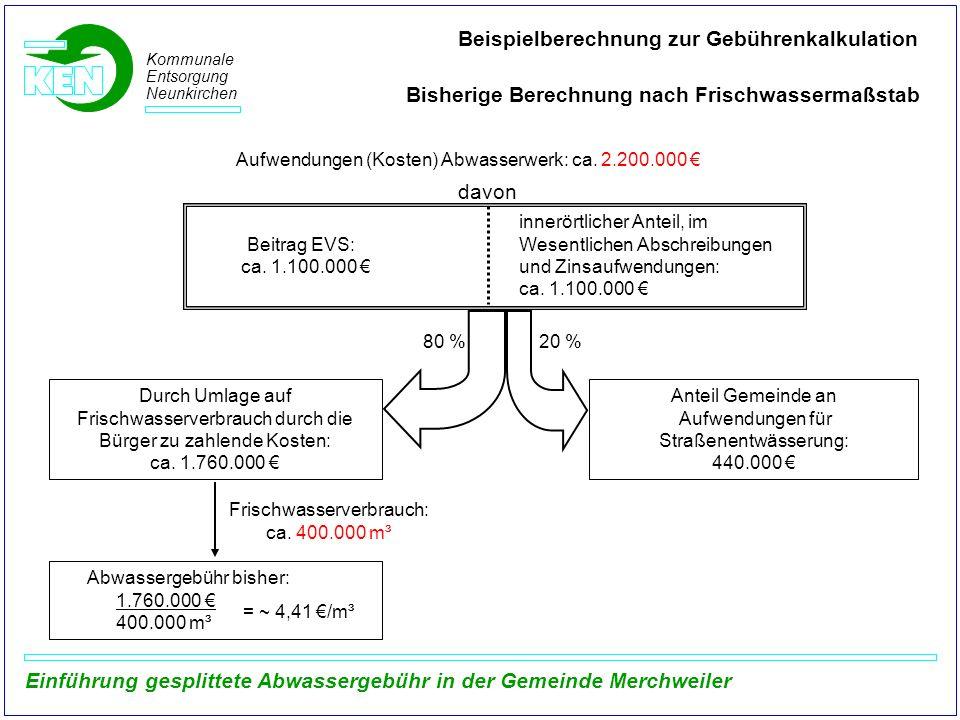 Beispielberechnung zur Gebührenkalkulation