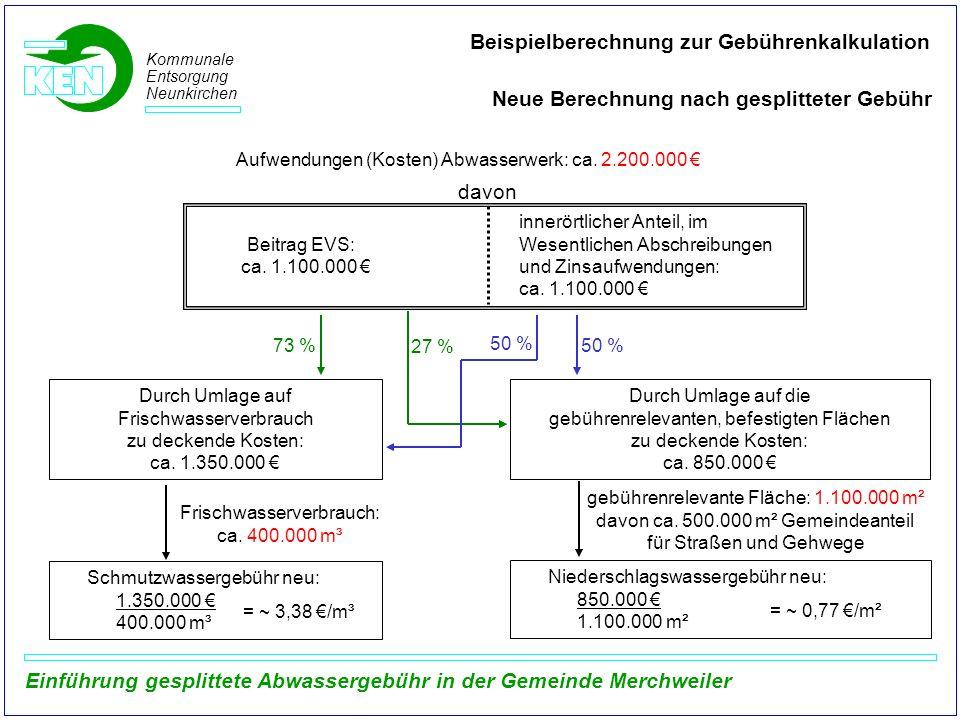 Frischwasserverbrauch: ca. 400.000 m³