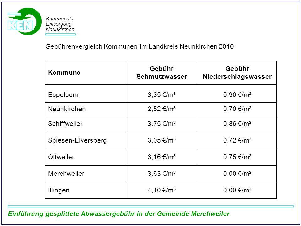Gebührenvergleich Kommunen im Landkreis Neunkirchen 2010