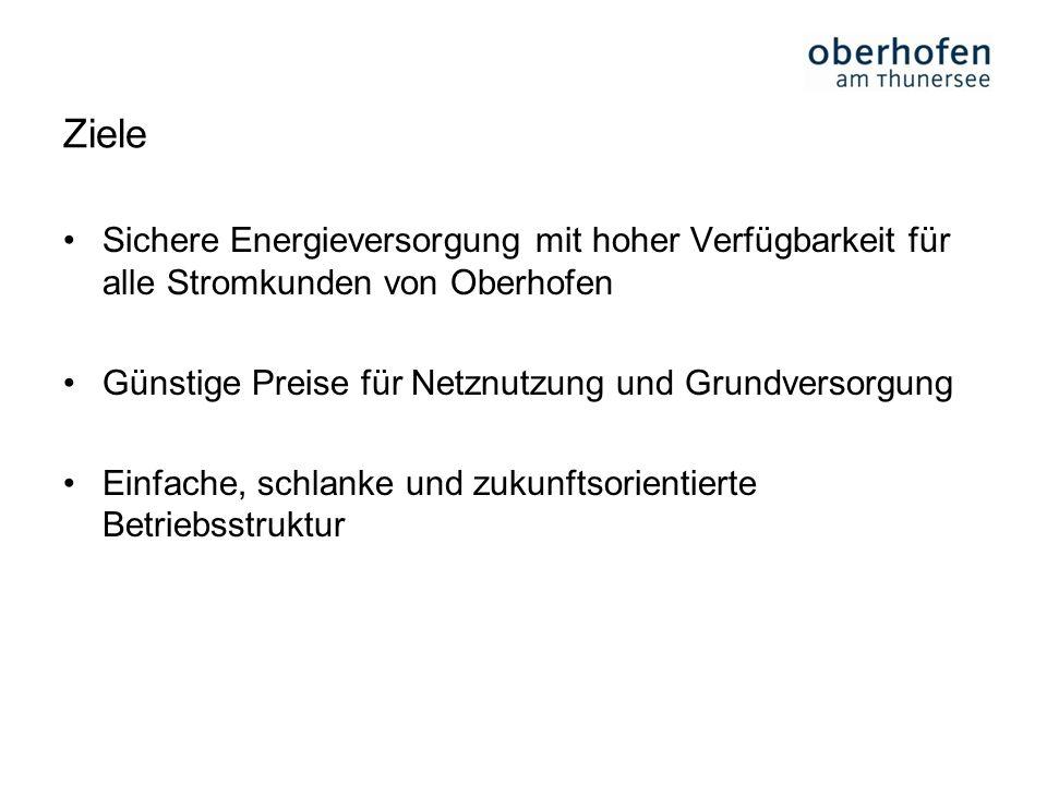 Ziele Sichere Energieversorgung mit hoher Verfügbarkeit für alle Stromkunden von Oberhofen. Günstige Preise für Netznutzung und Grundversorgung.