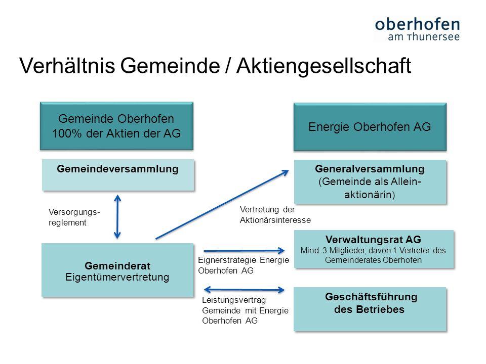 Verhältnis Gemeinde / Aktiengesellschaft