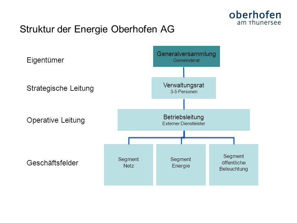 Struktur der Energie Oberhofen AG
