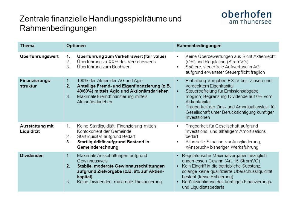 Zentrale finanzielle Handlungsspielräume und Rahmenbedingungen