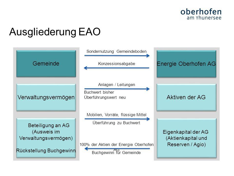Ausgliederung EAO Gemeinde Energie Oberhofen AG Verwaltungsvermögen