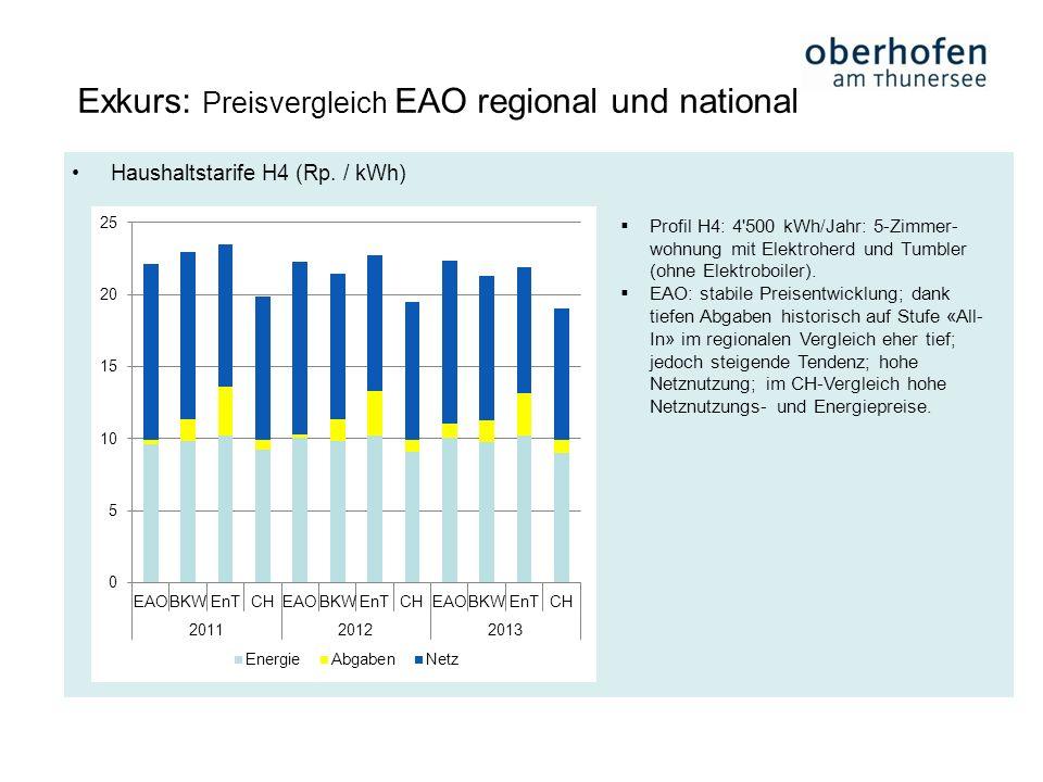 Exkurs: Preisvergleich EAO regional und national