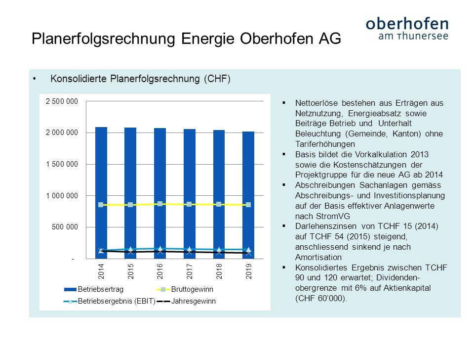 Planerfolgsrechnung Energie Oberhofen AG