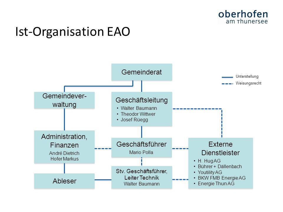 Ist-Organisation EAO Gemeinderat Gemeindever-waltung Geschäftsleitung