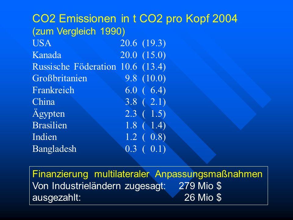 CO2 Emissionen in t CO2 pro Kopf 2004