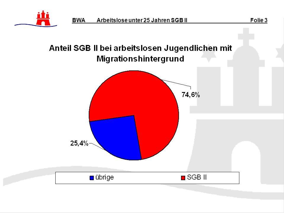 Arbeitslose unter 25 Jahren SGB II