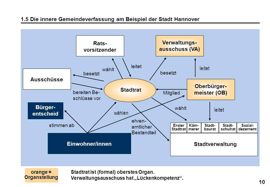 1.5 Die innere Gemeindeverfassung am Beispiel der Stadt Hannover