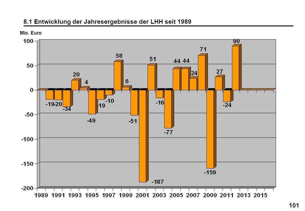 8.1 Entwicklung der Jahresergebnisse der LHH seit 1989