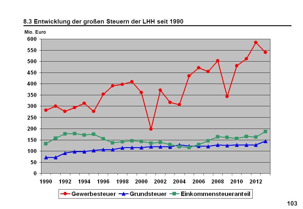 8.3 Entwicklung der großen Steuern der LHH seit 1990