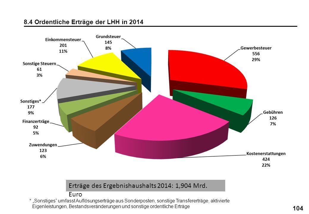 Erträge des Ergebnishaushalts 2014: 1,904 Mrd. Euro