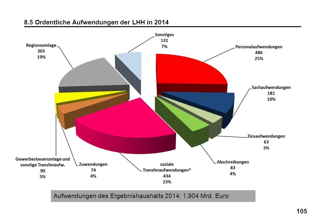8.5 Ordentliche Aufwendungen der LHH in 2014