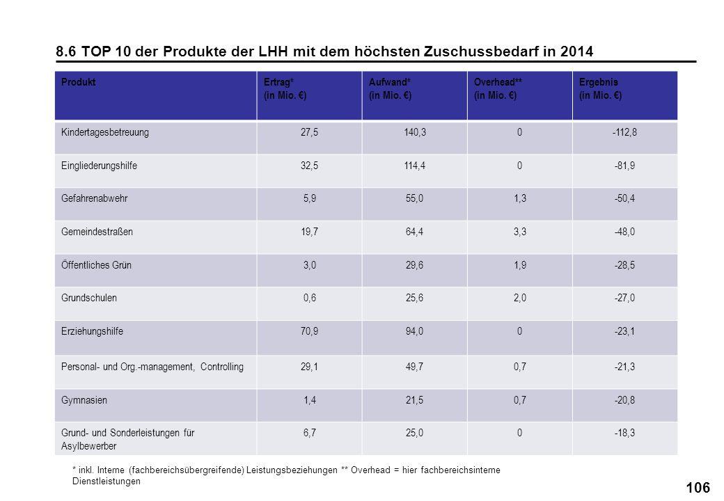 8.6 TOP 10 der Produkte der LHH mit dem höchsten Zuschussbedarf in 2014