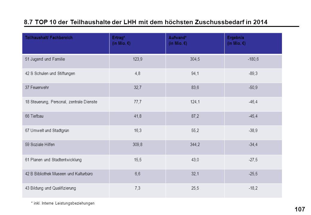 8.7 TOP 10 der Teilhaushalte der LHH mit dem höchsten Zuschussbedarf in 2014