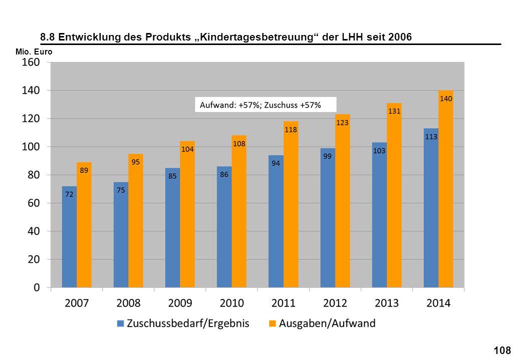 """8.8 Entwicklung des Produkts """"Kindertagesbetreuung der LHH seit 2006"""
