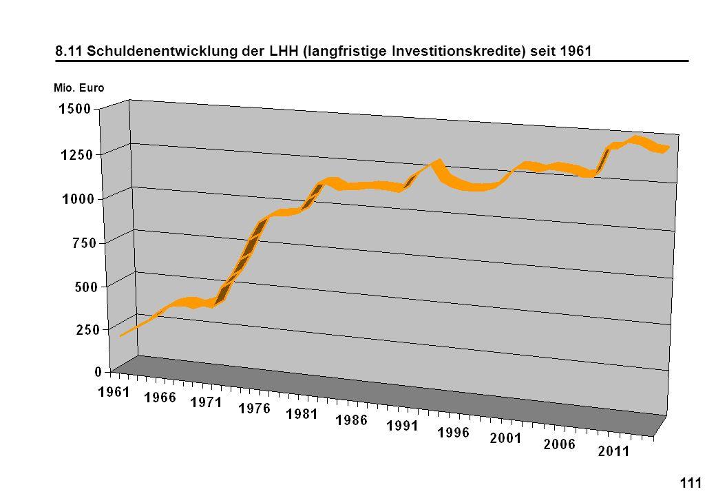 8.11 Schuldenentwicklung der LHH (langfristige Investitionskredite) seit 1961