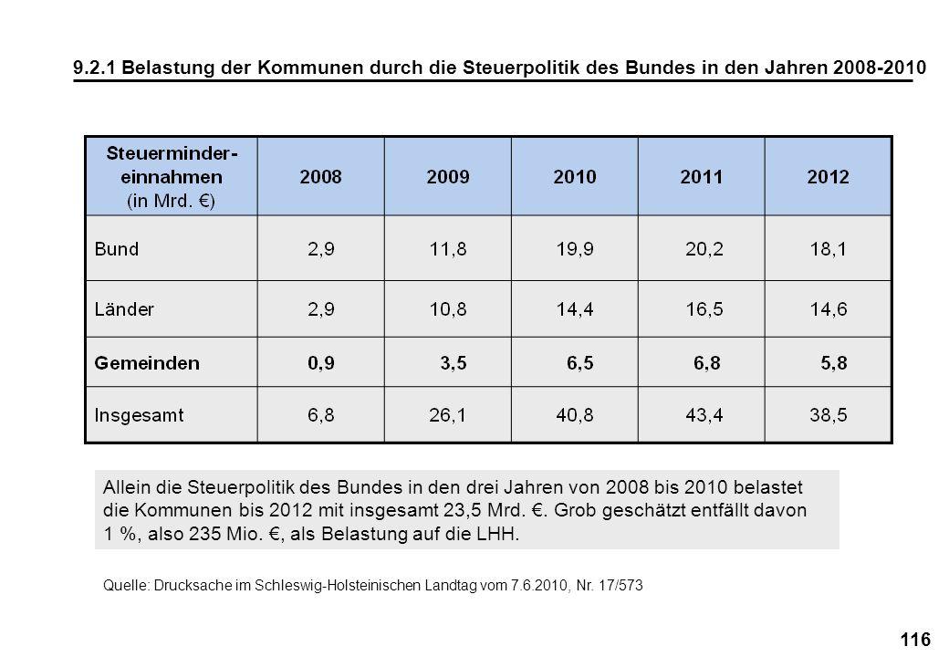 1 %, also 235 Mio. €, als Belastung auf die LHH.