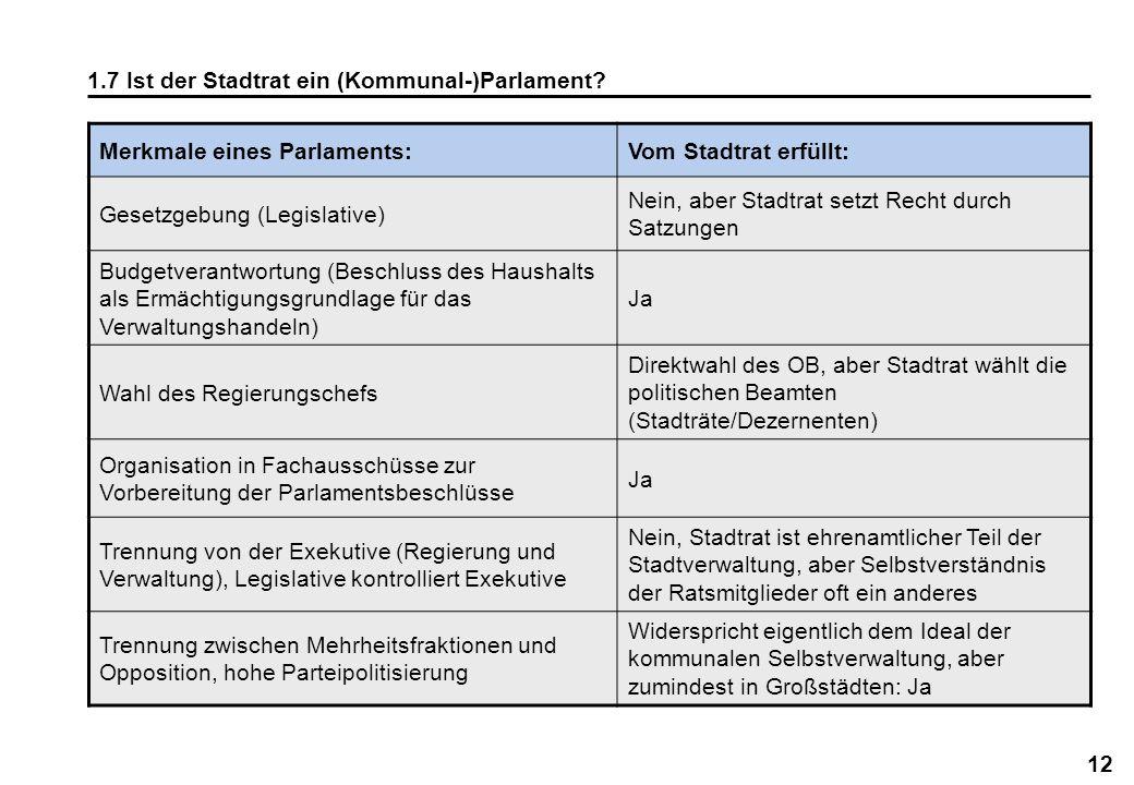 1.7 Ist der Stadtrat ein (Kommunal-)Parlament