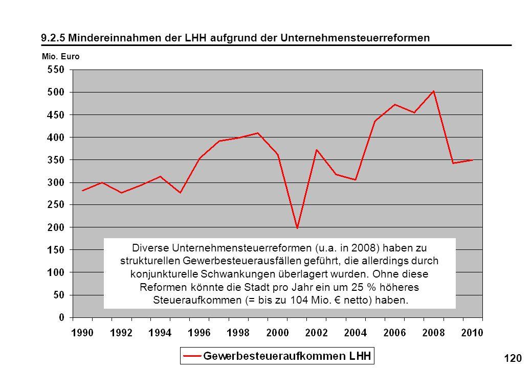 9.2.5 Mindereinnahmen der LHH aufgrund der Unternehmensteuerreformen