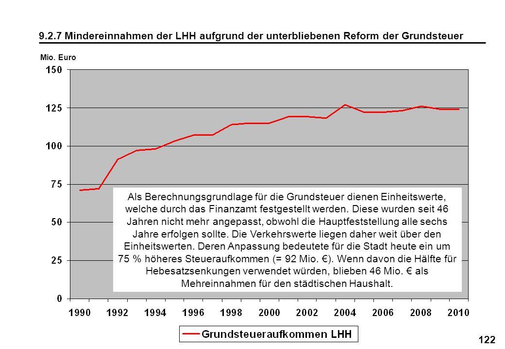 9.2.7 Mindereinnahmen der LHH aufgrund der unterbliebenen Reform der Grundsteuer