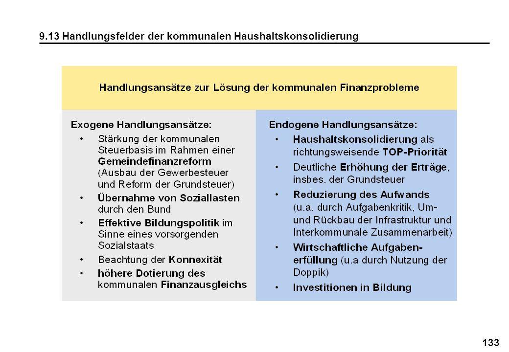 9.13 Handlungsfelder der kommunalen Haushaltskonsolidierung