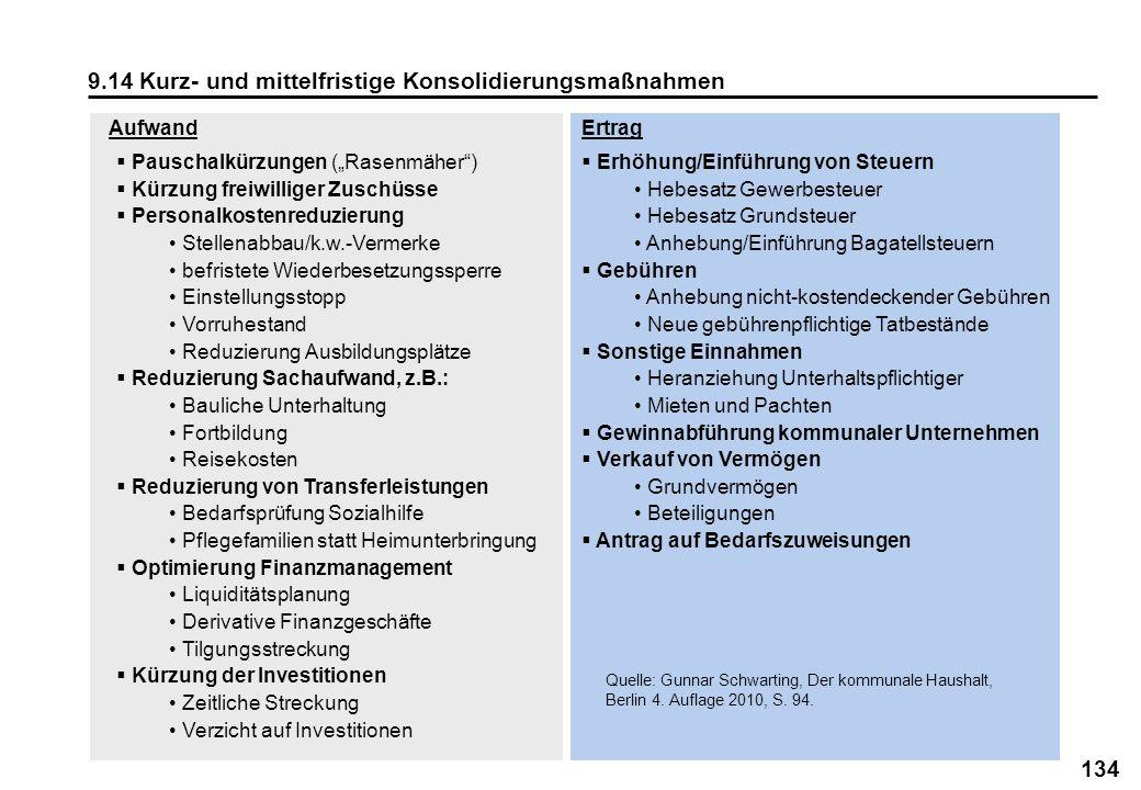 9.14 Kurz- und mittelfristige Konsolidierungsmaßnahmen