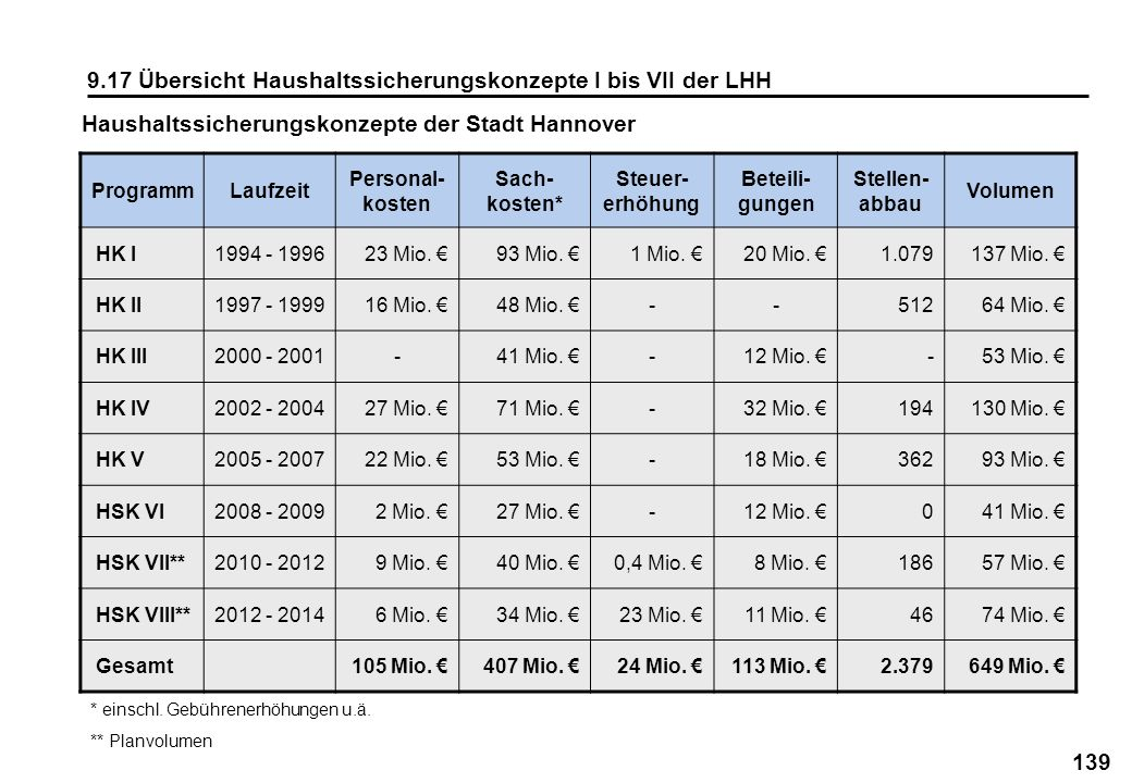 9.17 Übersicht Haushaltssicherungskonzepte I bis VII der LHH
