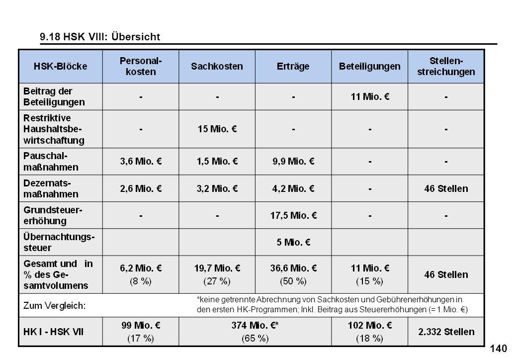 9.18 HSK VIII: Übersicht *keine getrennte Abrechnung von Sachkosten und Gebührenerhöhungen in.