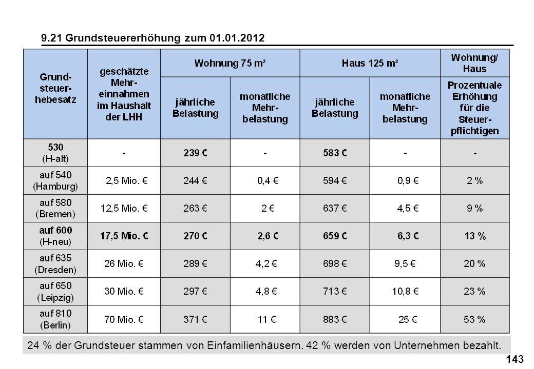 9.21 Grundsteuererhöhung zum 01.01.2012