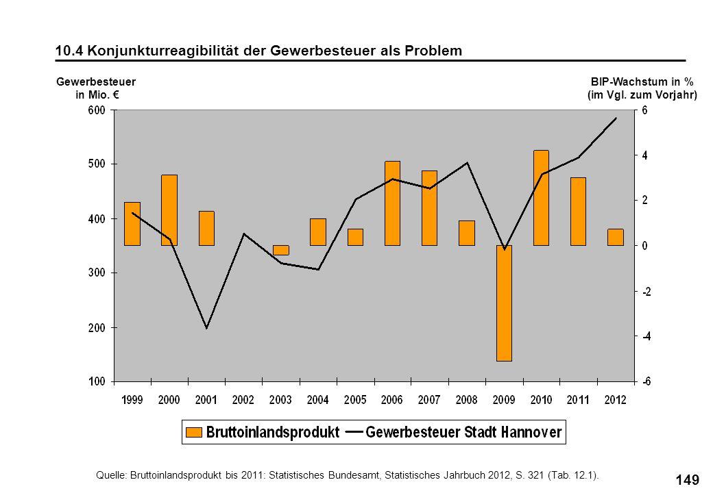 10.4 Konjunkturreagibilität der Gewerbesteuer als Problem