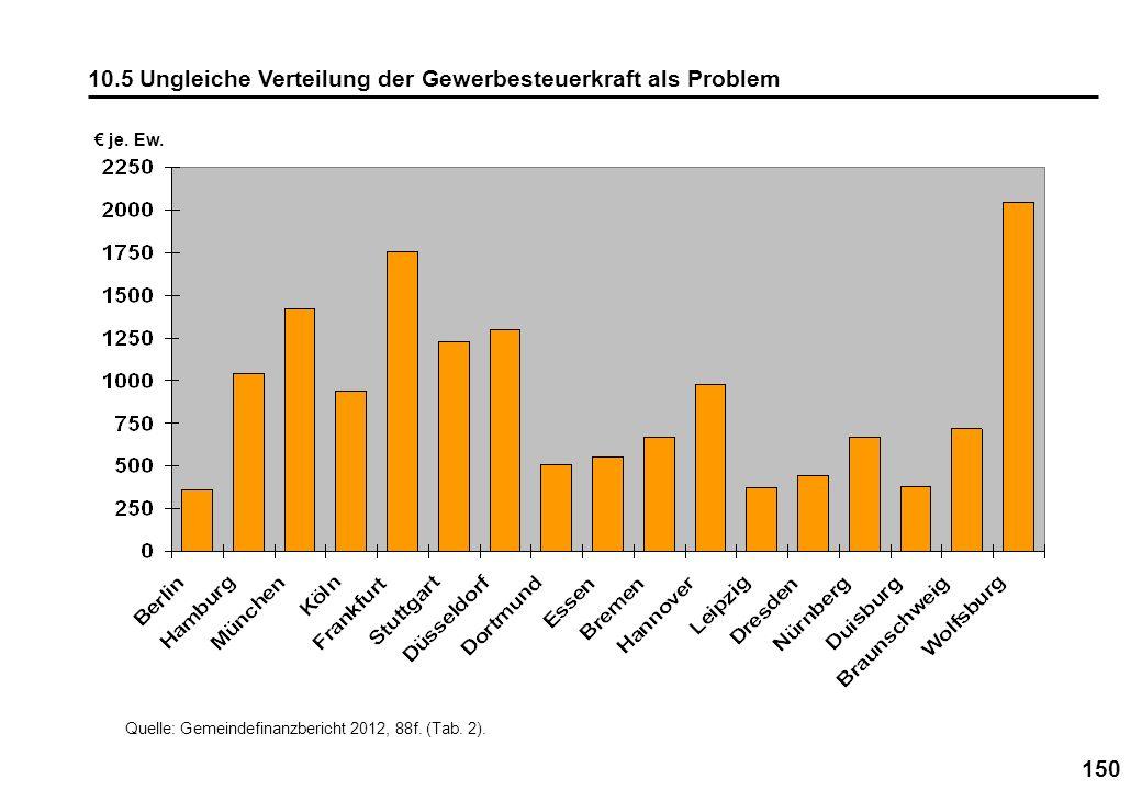 10.5 Ungleiche Verteilung der Gewerbesteuerkraft als Problem