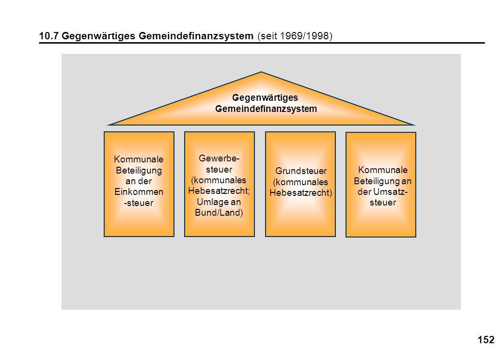 Gemeindefinanzsystem