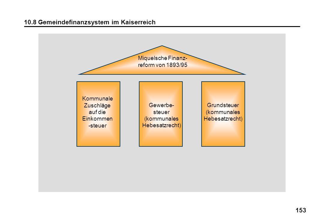 10.8 Gemeindefinanzsystem im Kaiserreich