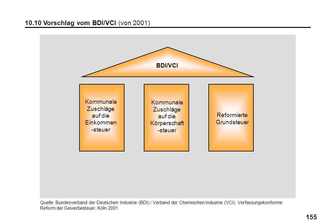 10.10 Vorschlag vom BDI/VCI (von 2001)