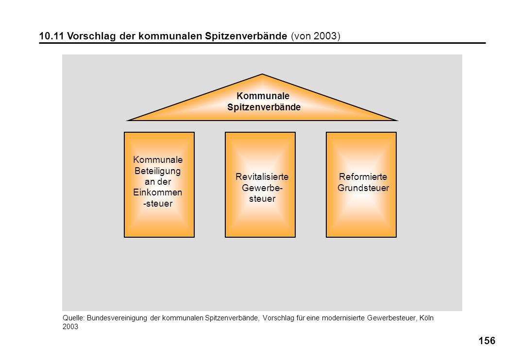 10.11 Vorschlag der kommunalen Spitzenverbände (von 2003)