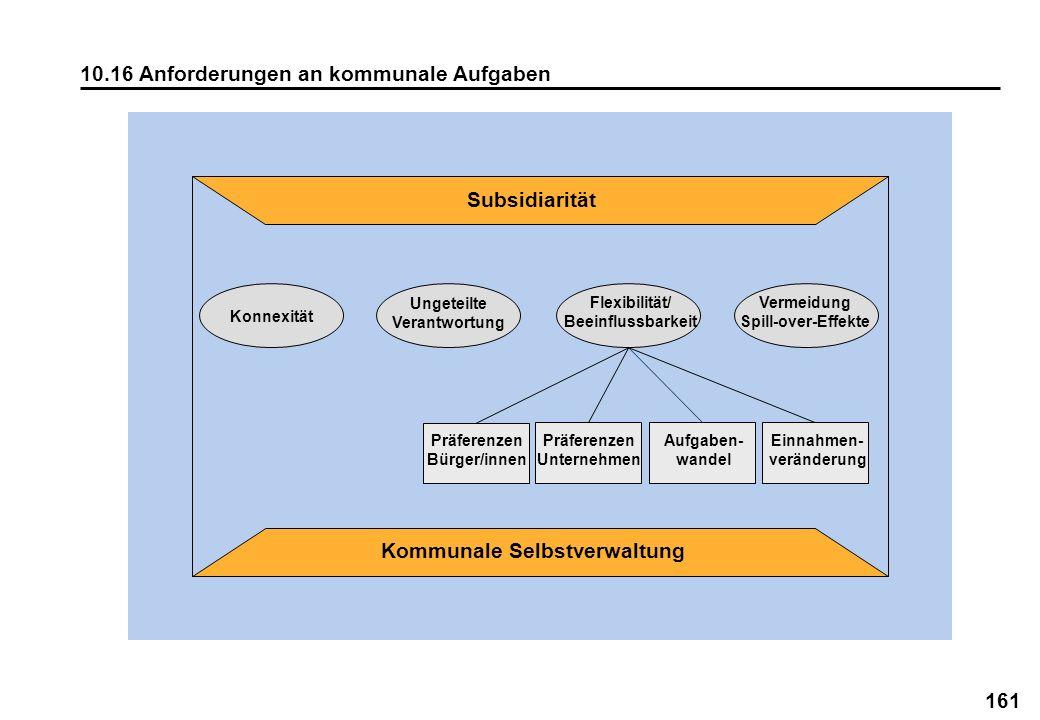 Subsidiarität Kommunale Selbstverwaltung