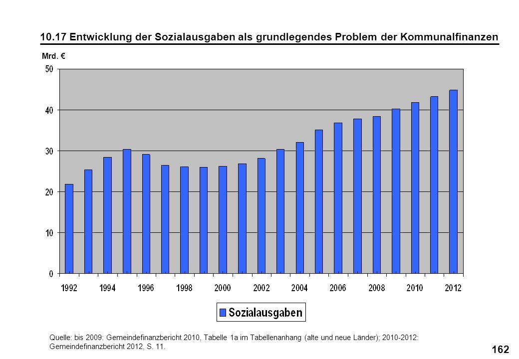 10.17 Entwicklung der Sozialausgaben als grundlegendes Problem der Kommunalfinanzen